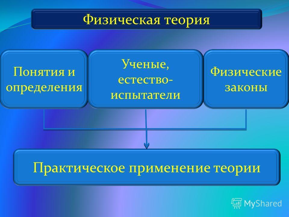 Физическая теория Понятия и определения Физические законы Ученые, естество- испытатели Практическое применение теории