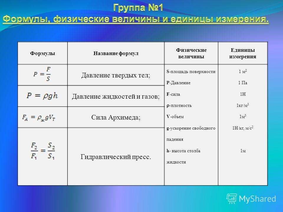 ФормулыНазвание формул Физические величины Единицы измерения Давление твердых тел; S-площадь поверхности P-Давление F-сила -плотность V-объем g-ускорение свободного падения h- высота столба жидкости 1 м 2 1 Па 1Н 1кг/м 3 1м 3 1Н/кг, м/с 2 1м Давление