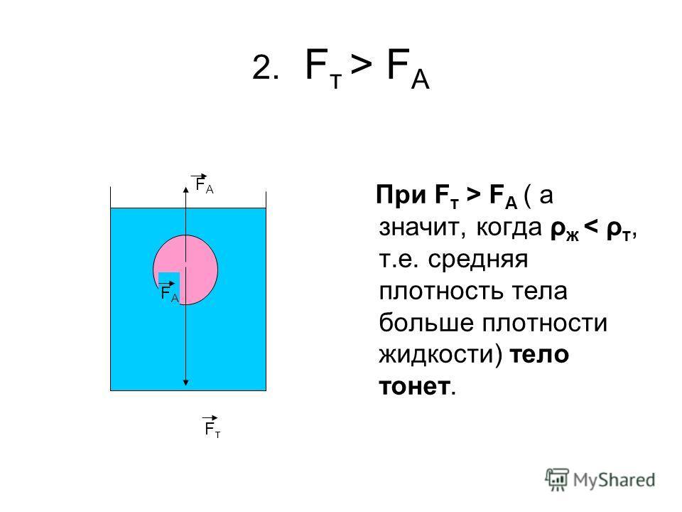 2. F т > F А При F т > F А ( а значит, когда ρ ж < ρ т, т.е. средняя плотность тела больше плотности жидкости) тело тонет. FАFА FтFт FАFА