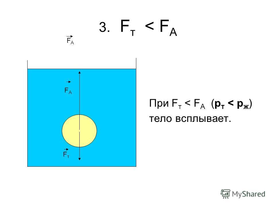 3. F т < F А При F т < F А (p т < p ж ) тело всплывает. FтFт FАFА F A