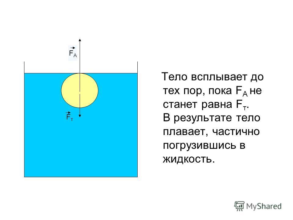 Тело всплывает до тех пор, пока F A не станет равна F т. В результате тело плавает, частично погрузившись в жидкость. FтFт FАFА
