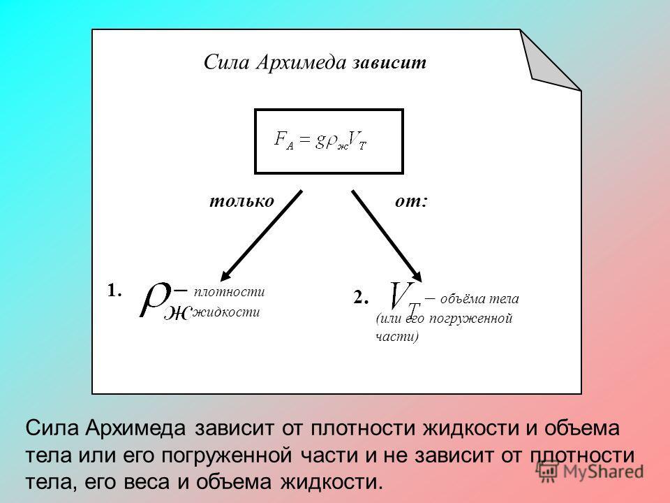 Сила Архимеда зависит 1. – плотности жидкости только от: 2. – объёма тела (или его погруженной части) Сила Архимеда зависит от плотности жидкости и объема тела или его погруженной части и не зависит от плотности тела, его веса и объема жидкости.
