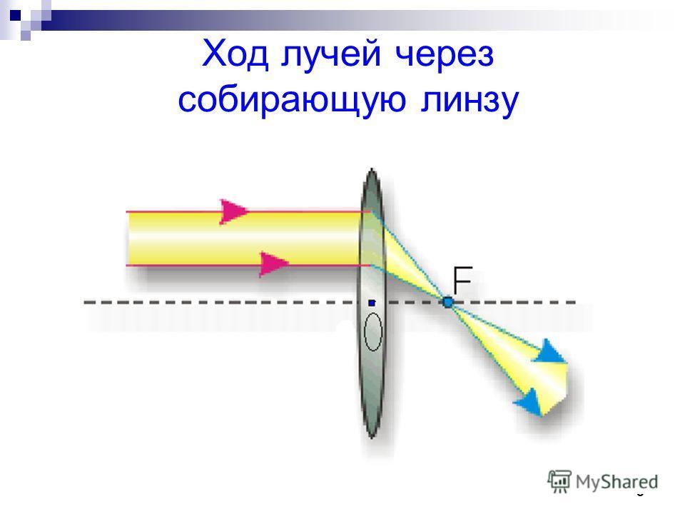 5 Ход лучей через собирающую линзу