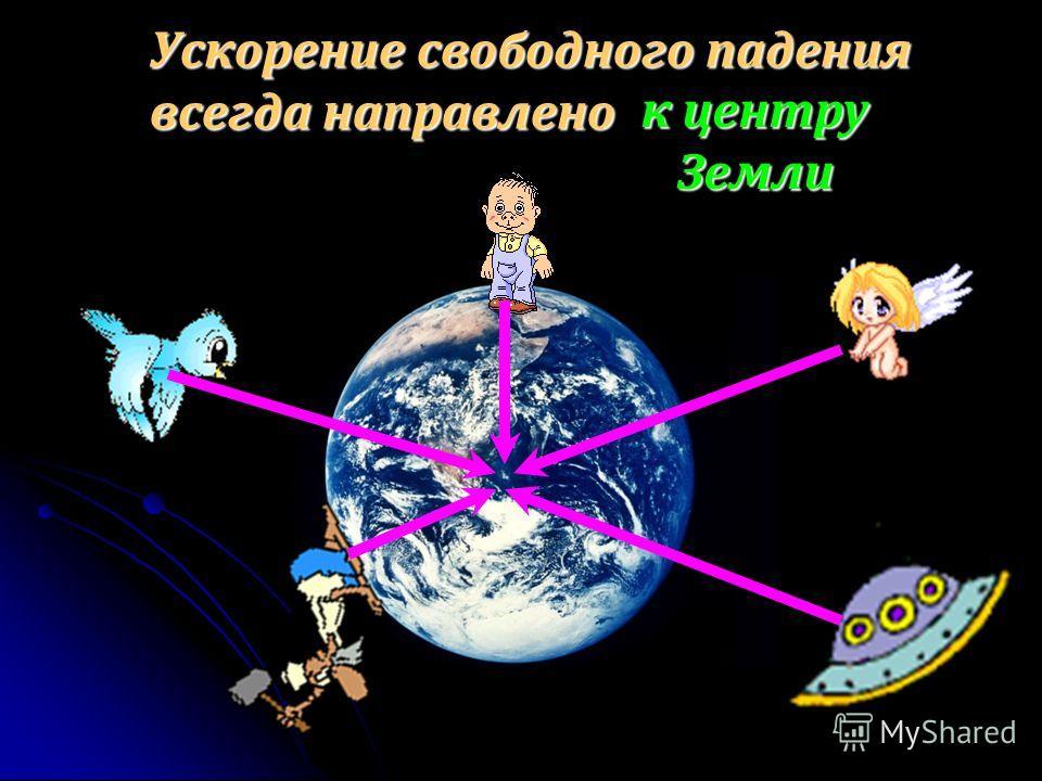 Ускорение свободного падения всегда направлено к центру Земли