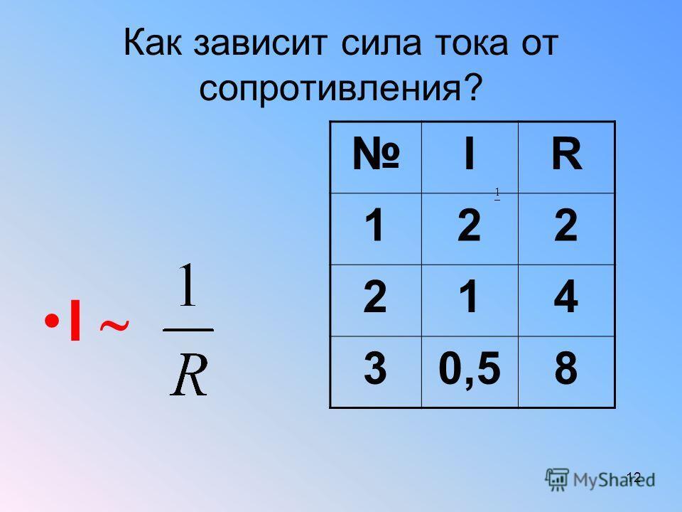 Как зависит сила тока от сопротивления? I IR 122 214 30,58 12