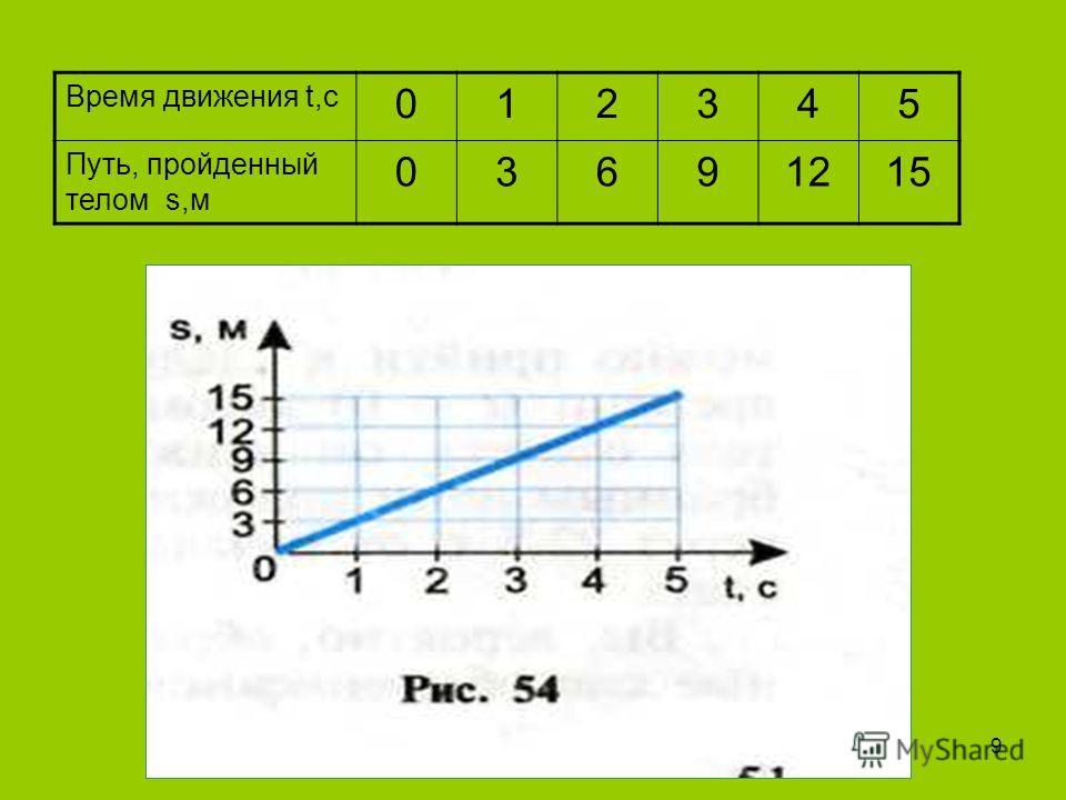 Время движения t,с 012345 Путь, пройденный телом s,м 03691215 9