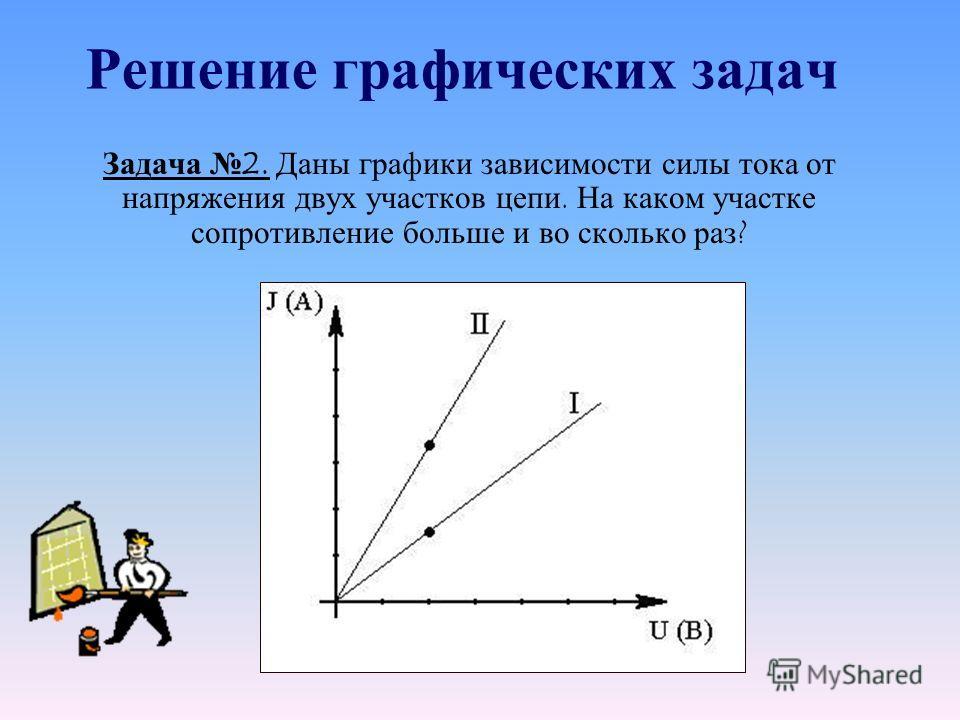 Решение графических задач Задача 2. Даны графики зависимости силы тока от напряжения двух участков цепи. На каком участке сопротивление больше и во сколько раз ?