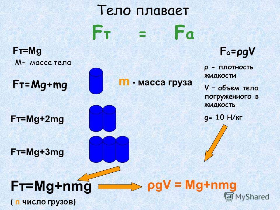 F т = F а Тело плавает Fт=Mg М- масса тела m - масса груза Fт=Mg+mg Fт=Mg+2mg Fт=Mg+3mg Fт=Mg+nmg ( n число грузов) F a =ρgV ρ - плотность жидкости V – объем тела погруженного в жидкость g= 10 Н/кг ρgV = Mg+nmg