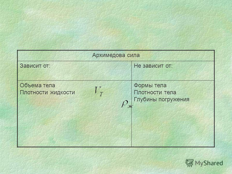 Архимедова сила Зависит от:Не зависит от: Объема тела Плотности жидкости Формы тела Плотности тела Глубины погружения