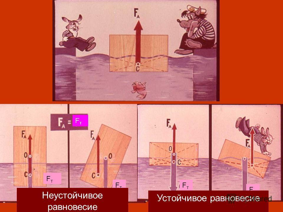 FтFт FтFт FтFт FтFт FтFт Неустойчивое равновесие Устойчивое равновесие