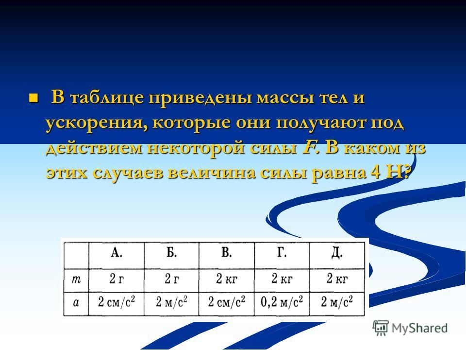 В таблице приведены массы тел и ускорения, которые они получают под действием некоторой силы F. В каком из этих случаев величина силы равна 4 Н? В таблице приведены массы тел и ускорения, которые они получают под действием некоторой силы F. В каком и