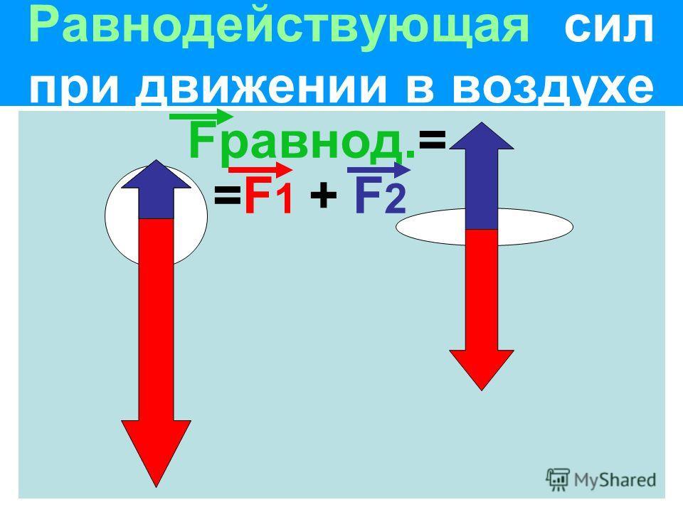 Равнодействующая сил при движении в воздухе Fравнод.= =F 1 + F 2