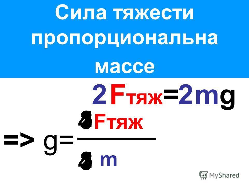 Сила тяжести пропорциональна массе => g= Fтяж m 2222 3333 4444 5555 22 F тяж = mg