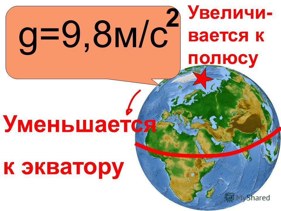 g=9,8м/с 2 Уменьшается к экватору Увеличи- вается к полюсу