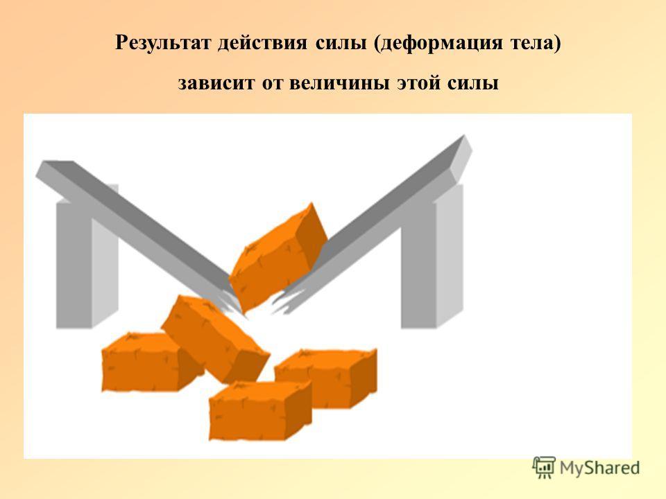 Результат действия силы (деформация тела) зависит от величины этой силы
