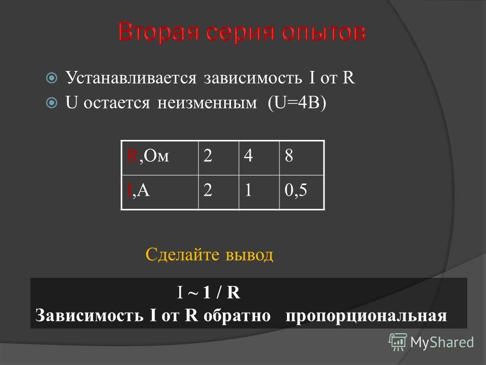 Устанавливается зависимость I от R U остается неизменным (U=4В) R,Ом248 I,АI,А210,5 Сделайте вывод I ~ 1 / R Зависимость I от R обратно пропорциональная