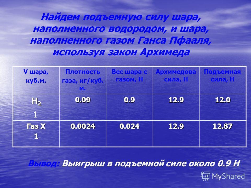 Найдем подъемную силу шара, наполненного водородом, и шара, наполненного газом Ганса Пфааля, используя закон Архимеда V шара,. куб.м. Плотность газа, кг/куб. м. Вес шара с газом, Н Архимедова сила, Н Подъемная сила, Н Н2Н2Н2Н20.090.912.912.0 Газ Х 10