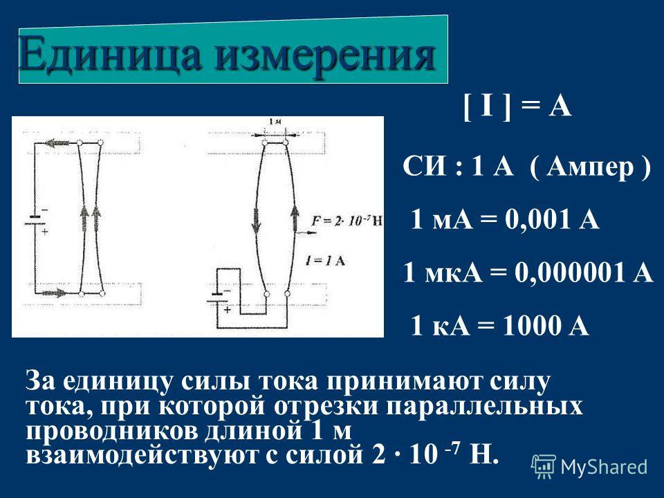 Единица измерения За единицу силы тока принимают силу тока, при которой отрезки параллельных проводников длиной 1 м взаимодействуют с силой 2 10 -7 Н. [ I ] = А СИ : 1 А ( Ампер ) 1 мА = 0,001 А 1 мкА = 0,000001 А 1 кА = 1000 А