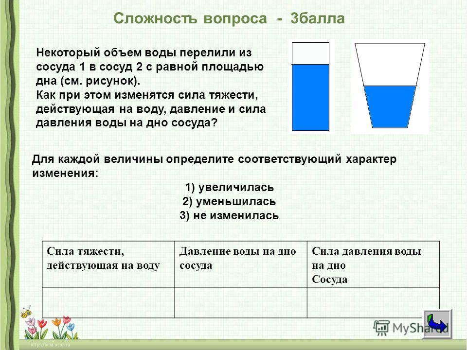 Некоторый объем воды перелили из сосуда 1 в сосуд 2 с равной площадью дна (см. рисунок). Как при этом изменятся сила тяжести, действующая на воду, давление и сила давления воды на дно сосуда? Для каждой величины определите соответствующий характер из