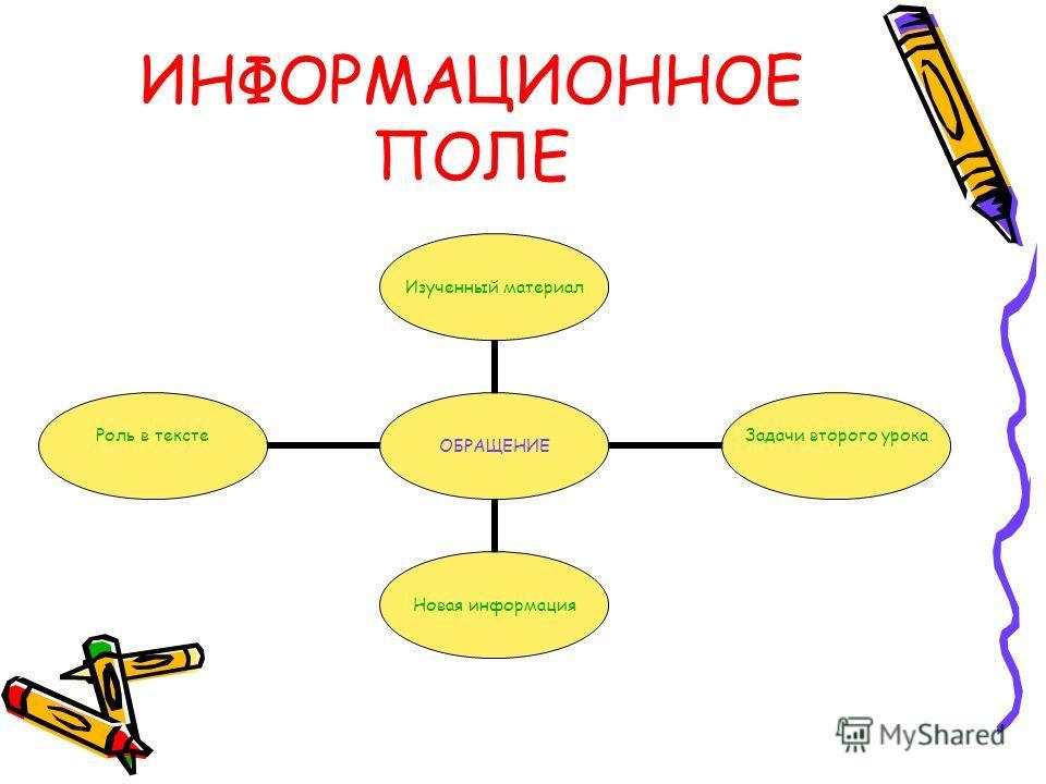 ИНФОРМАЦИОННОЕ ПОЛЕ ОБРАЩЕНИЕ Изученный материал Задачи второго урока Новая информация Роль в тексте