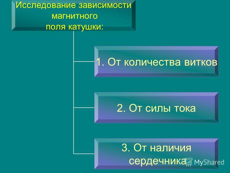 Исследование зависимости магнитного поля катушки: 1. От количества витков 2. От силы тока 3. От наличия сердечника