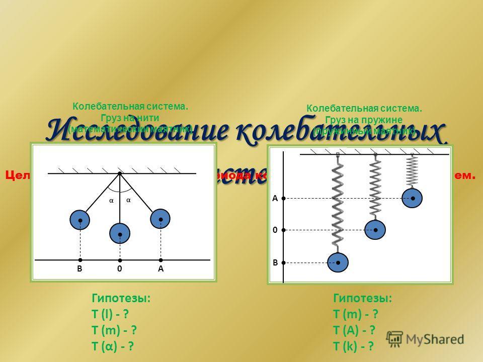 Исследование колебательных систем. Цель: выяснить зависимость периода колебания от параметров систем. B0A α α Гипотезы: T (l) - ? T (m) - ? T (α) - ? B A 0 Гипотезы: T (m) - ? T (A) - ? T (k) - ? Колебательная система. Груз на нити (математический ма