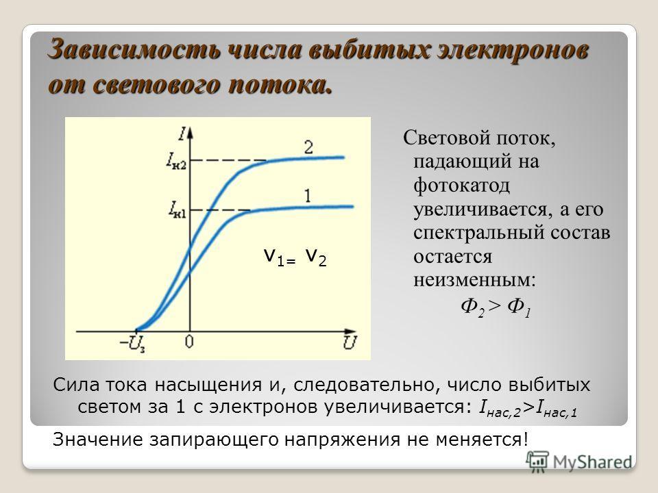 Задание 2. Исследовать изменение I(U) при различных значениях светового потока. Не изменяя частоту света, поменяйте мощность излучения (световой поток). 1. Что происходит с током насыщения? 2. Что происходит с запирающим напряжением?.