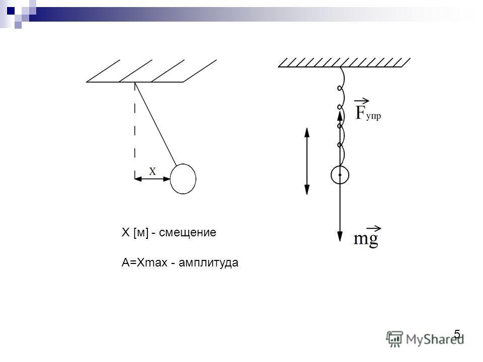 Х [м] - смещение А=Хmax - амплитуда 5
