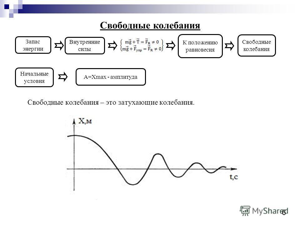Свободные колебания Свободные колебания – это затухающие колебания. Запас энергии Внутренние силы К положению равновесия Свободные колебания Начальные условия А=Хmax - амплитуда 6
