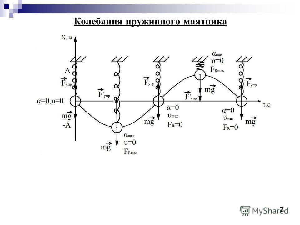 Колебания пружинного маятника 7