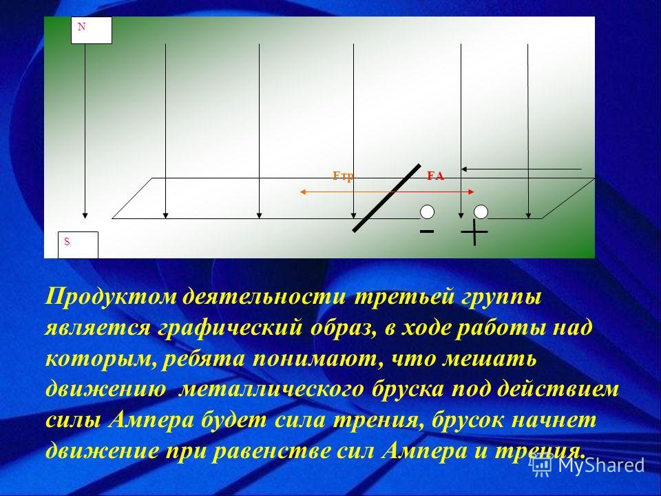 S N FАFтр Продуктом деятельности третьей группы является графический образ, в ходе работы над которым, ребята понимают, что мешать движению металлического бруска под действием силы Ампера будет сила трения, брусок начнет движение при равенстве сил Ам