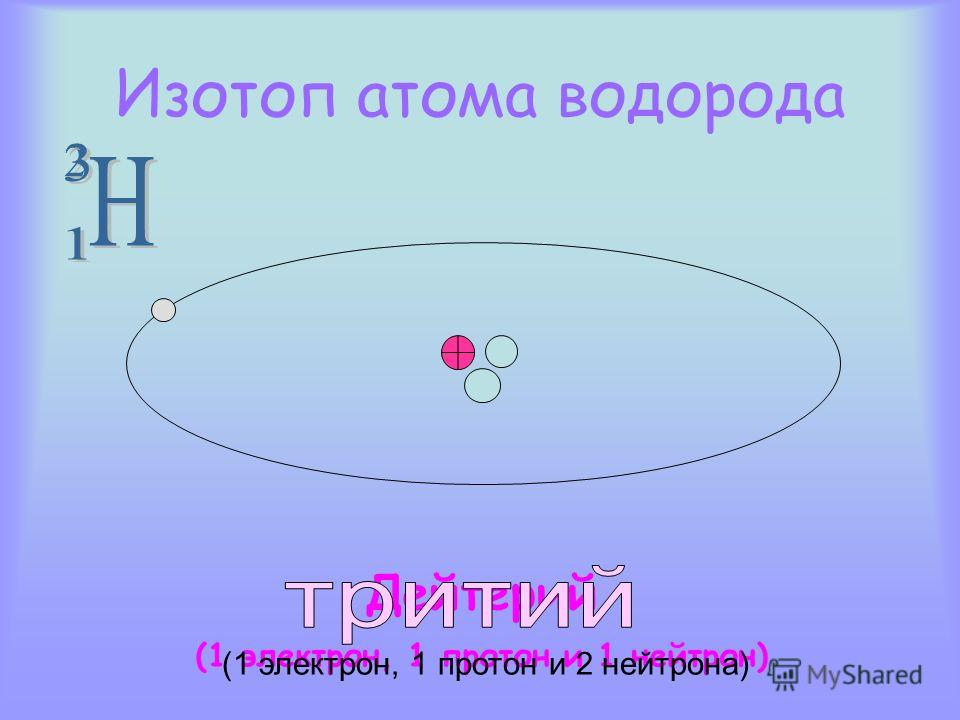 Изотоп атома водорода Дейтерий (1 электрон, 1 протон и 1 нейтрон) (1 электрон, 1 протон и 2 нейтрона)
