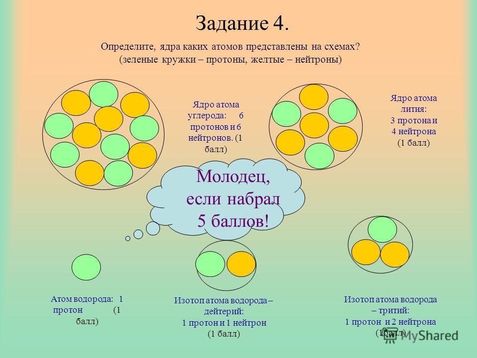 Задание 4. Определите, ядра каких атомов представлены на схемах? (зеленые кружки – протоны, желтые – нейтроны) Ядро атома углерода: 6 протонов и 6 нейтронов. (1 балл) Ядро атома лития: 3 протона и 4 нейтрона (1 балл) Атом водорода: 1 протон (1 балл)