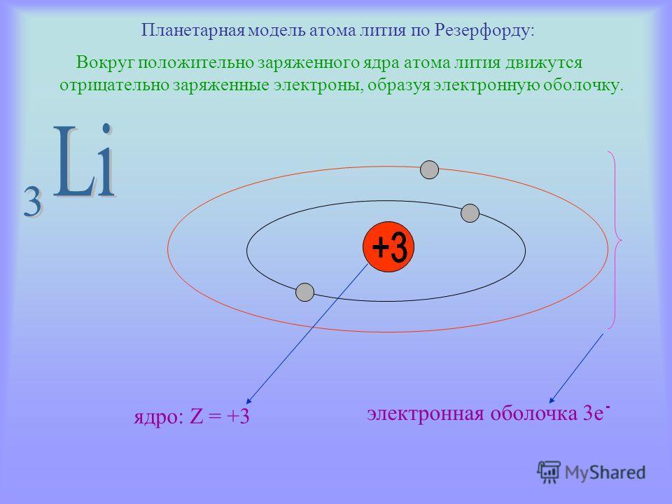 Планетарная модель атома лития по Резерфорду: Вокруг положительно заряженного ядра атома лития движутся отрицательно заряженные электроны, образуя электронную оболочку. ядро: Z = +3 - электронная оболочка 3е
