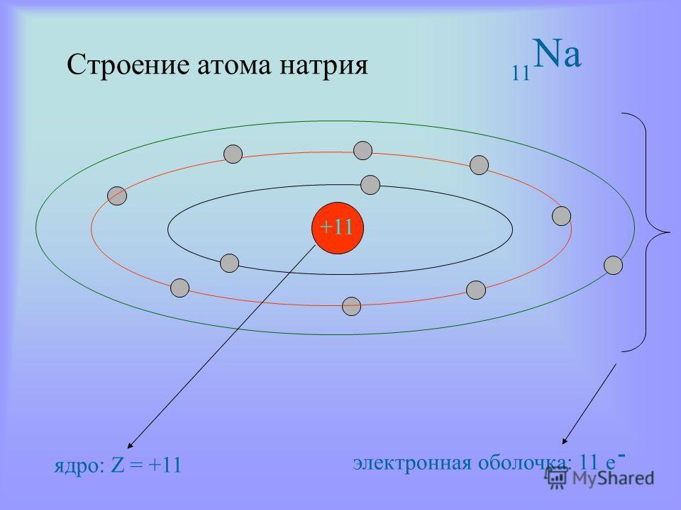 Строение атома натрия ядро: Z = +11 электронная оболочка: 11 е - Na1 +11