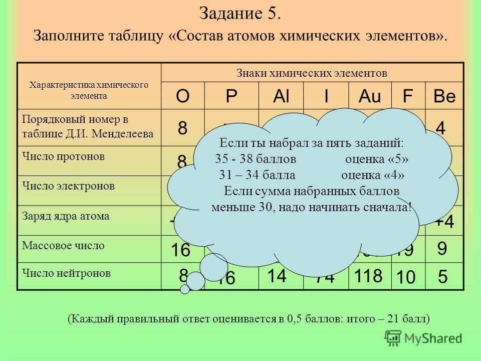 Задание 5. Заполните таблицу «Состав атомов химических элементов». Характеристика химического элемента Знаки химических элементов OPAlIAuFBe Порядковый номер в таблице Д.И. Менделеева Число протонов Число электронов Заряд ядра атома Массовое число Чи