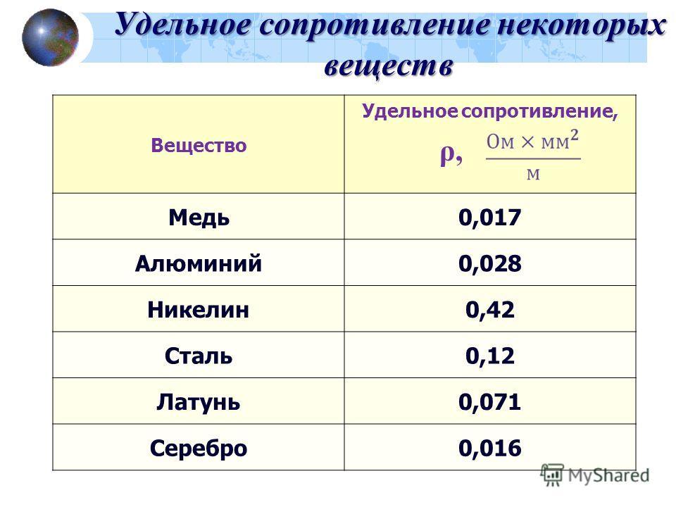 Удельное сопротивление некоторых веществ Вещество Удельное сопротивление, ρ, Медь0,017 Алюминий0,028 Никелин0,42 Сталь0,12 Латунь0,071 Серебро0,016