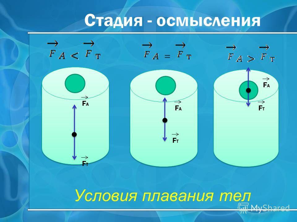 Условия плавания тел FАFА FТFТ FАFА FТFТ FАFА FТFТ Стадия - осмысления