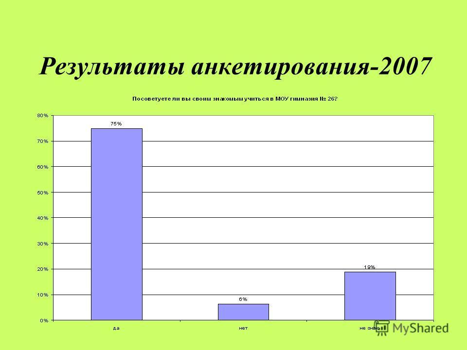 Результаты анкетирования-2007
