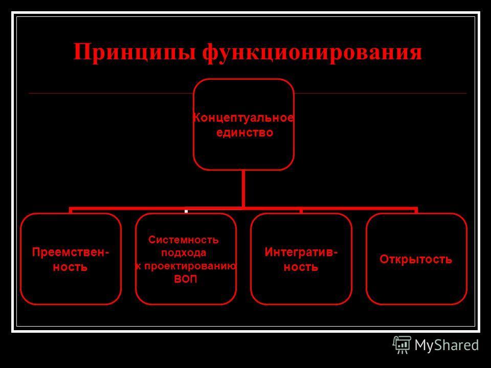 Принципы функционирования Концептуальное единство Преемствен- ность Системность подхода к проектированию ВОП Интегратив- ность Открытость