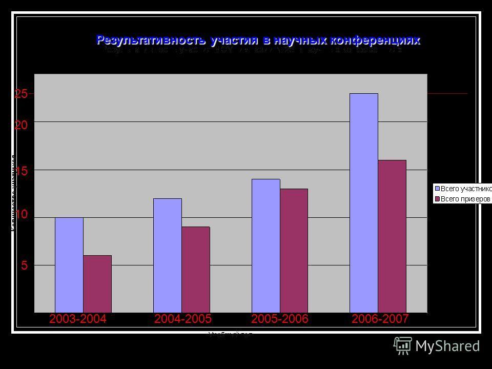 Результативность участия в научных конференциях 25 20 15 10 5 2003-20042004-20052005-20062006-2007
