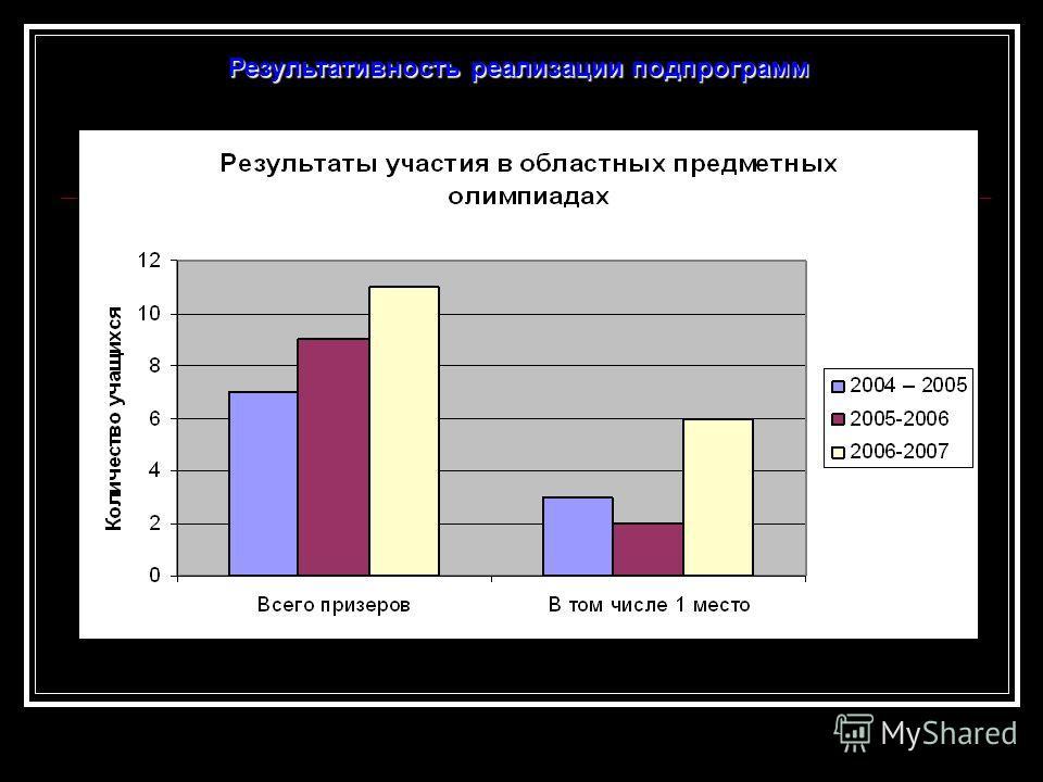 Результативность реализации подпрограмм