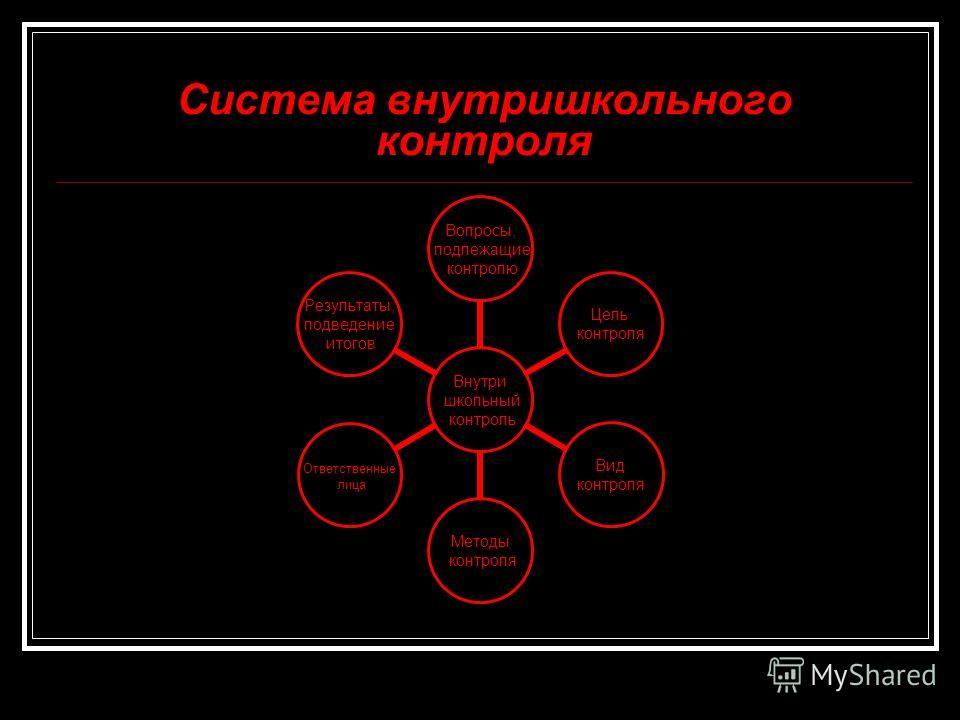 Система внутришкольного контроля Внутри школьный контроль Вопросы, подлежащие контролю Цель контроля Вид контроля Методы контроля Ответственные лица Результаты, подведение итогов