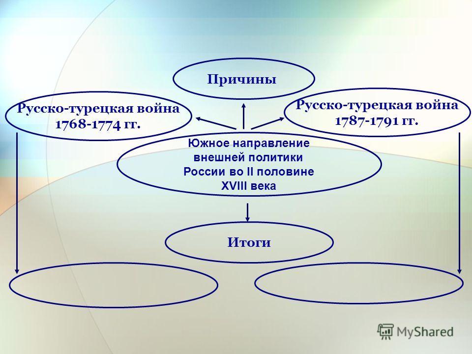 Южное направление внешней политики России во II половине XVIII века Русско-турецкая война 1768-1774 гг. Причины Итоги Русско-турецкая война 1787-1791 гг.