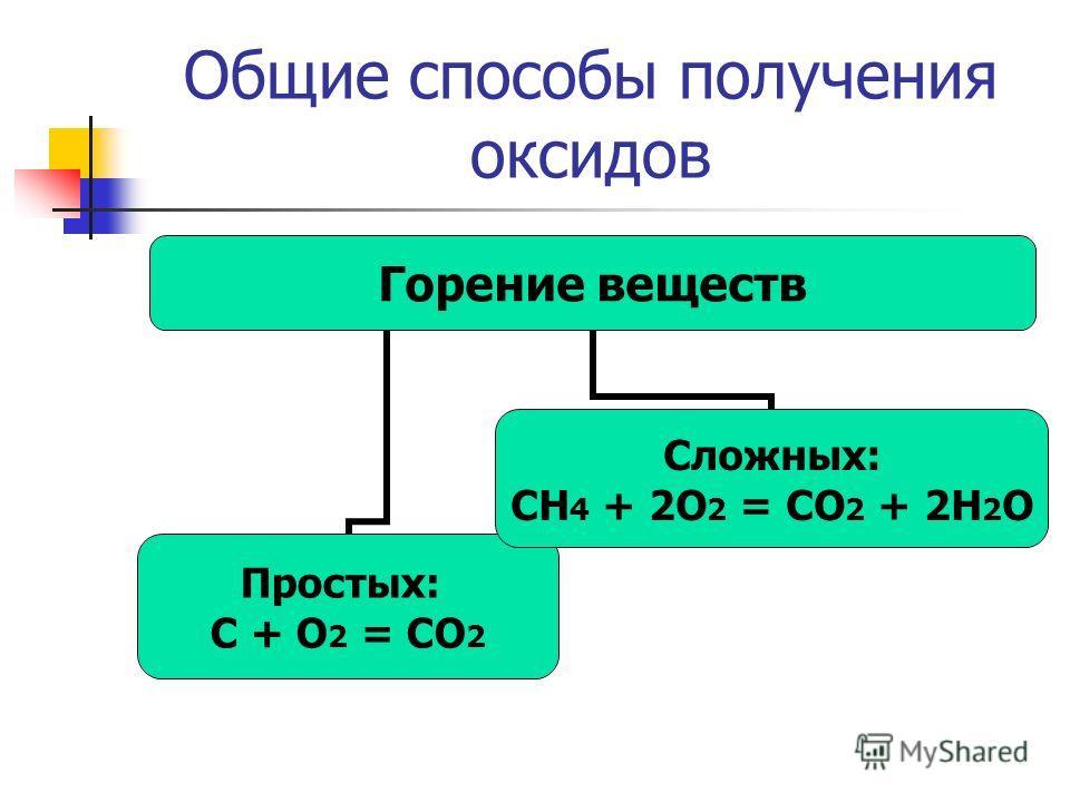 Общие способы получения оксидов Горение веществ Простых: C + O2 = CO2 Сложных: CH4 + 2O2 = CO2 + 2H2O