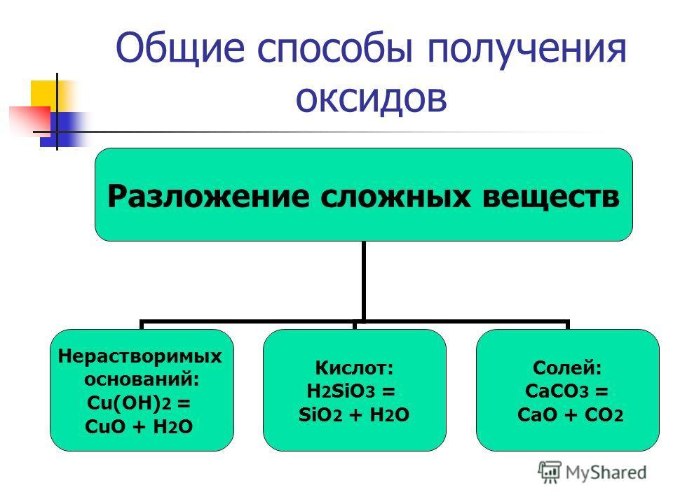 Общие способы получения оксидов Разложение сложных веществ Нерастворимых оснований: Cu(OH)2 = CuO + H2O Кислот: H2SiO3 = SiO2 + H2O Солей: CaCO3 = CaO + CO2