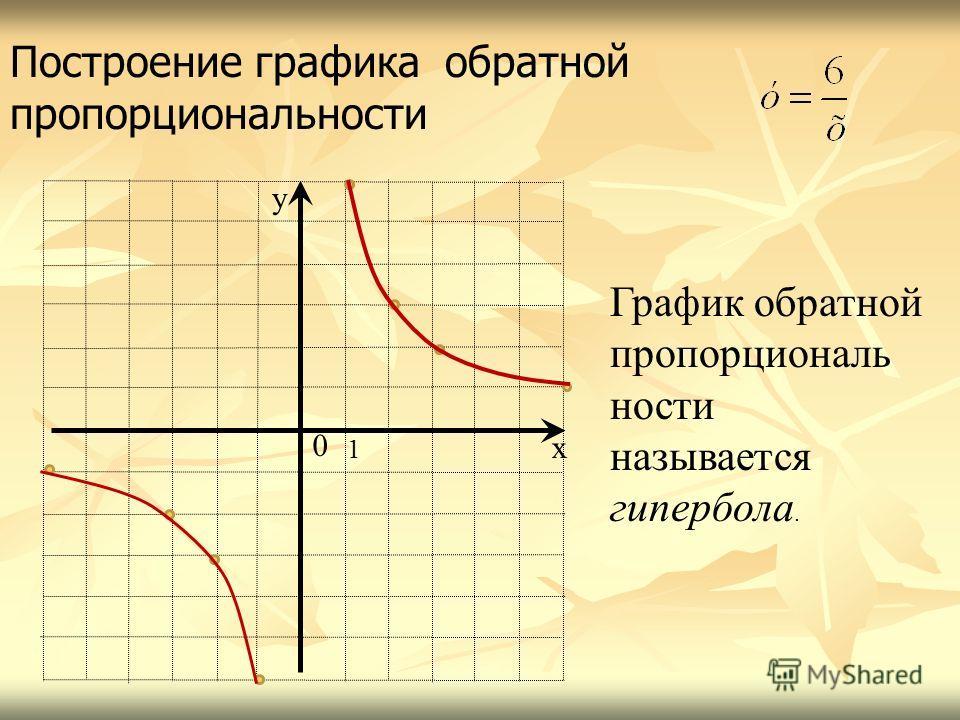 Построение графика обратной пропорциональности х у 0 1 График обратной пропорциональ ности называется гипербола.