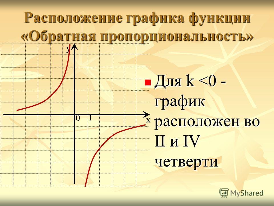 Расположение графика функции «Обратная пропорциональность» Для k
