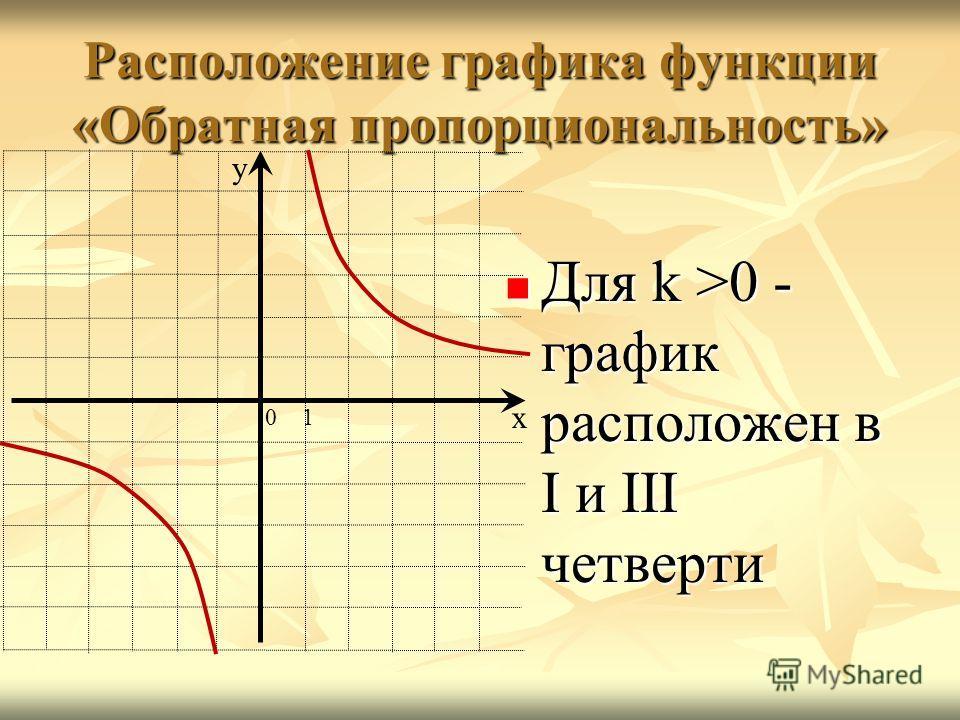 Расположение графика функции «Обратная пропорциональность» Для k >0 - график расположен в I и III четверти Для k >0 - график расположен в I и III четверти х у 01