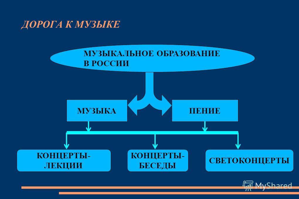 ДОРОГА К МУЗЫКЕ МУЗЫКАЛЬНОЕ ОБРАЗОВАНИЕ В РОССИИ МУЗЫКАПЕНИЕ КОНЦЕРТЫ- ЛЕКЦИИ КОНЦЕРТЫ- БЕСЕДЫ СВЕТОКОНЦЕРТЫ